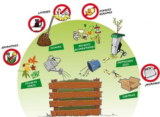 faire du composte maison Le compost est prêt à utiliser lorsquu0027il a une odeur de terre forestière et  quu0027on peut facilement lu0027effriter.