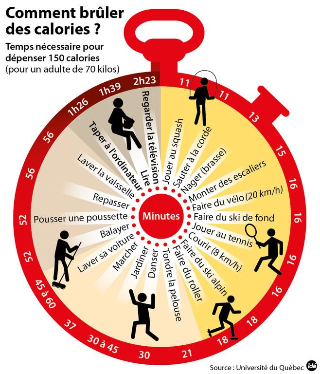 Image result for calories brulees sport dessin
