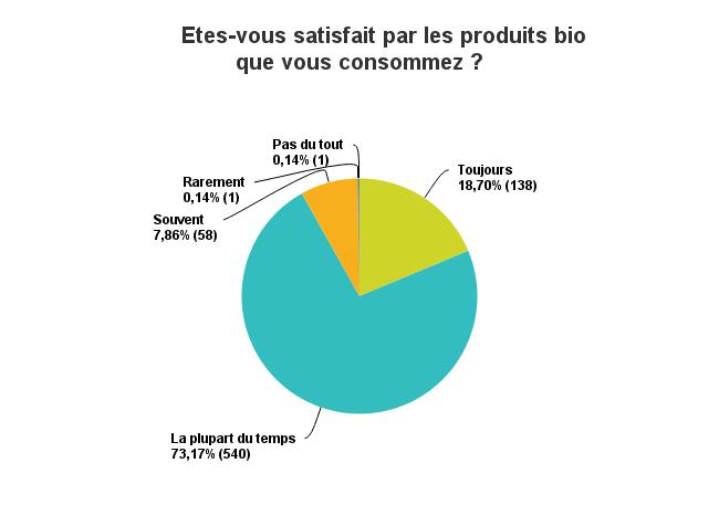 """7d33704d0ed Des produits de qualité qui satisfont les exigences de plus de 73 % des  consommateurs """"la plupart du temps"""" selon les résultat de l enquête Bio à  la Une."""