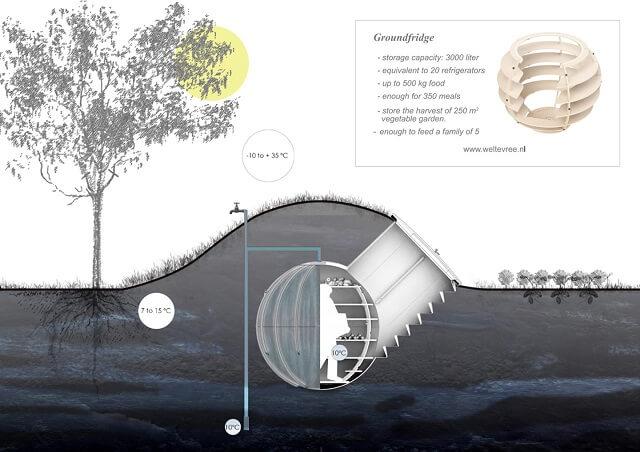 pays bas il invente un frigo souterrain qui fonctionne sans lectricit bio la une. Black Bedroom Furniture Sets. Home Design Ideas