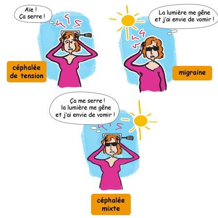 Comment identifier les symptômes maux de tête